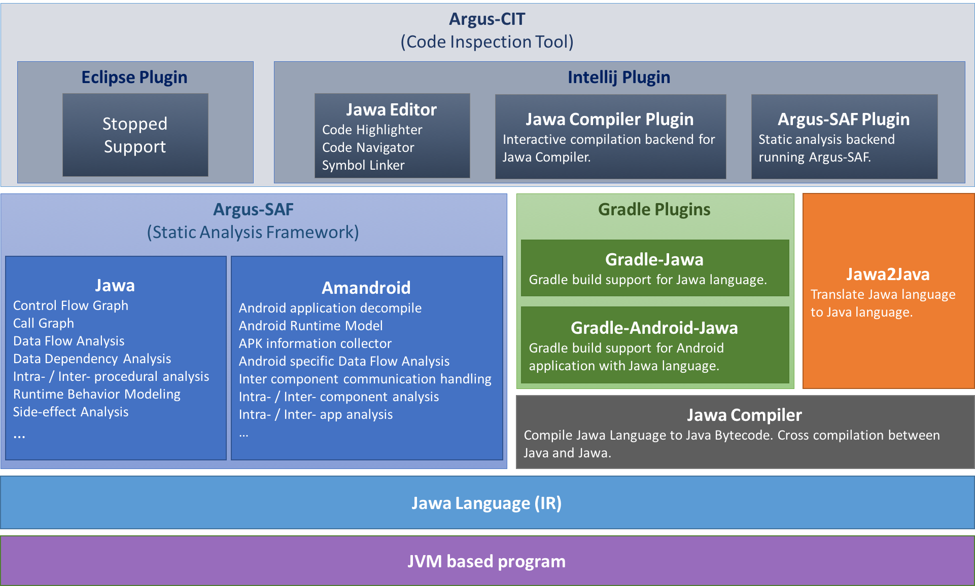 Figure: Argus-PAG products stack.